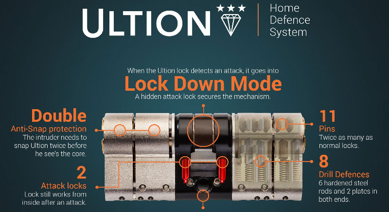 Ultion Anti Snap Locks